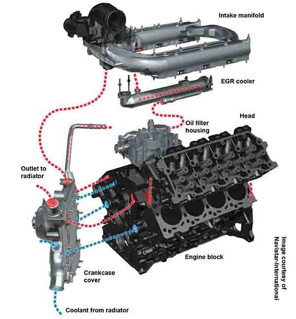 Diesel Engine Issues  Ford Power Stroke