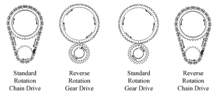 Standard and Reverse Rotation Marine Engines - Engine