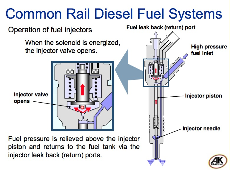 Five Fuel Events That Happen In Common Rail Direct